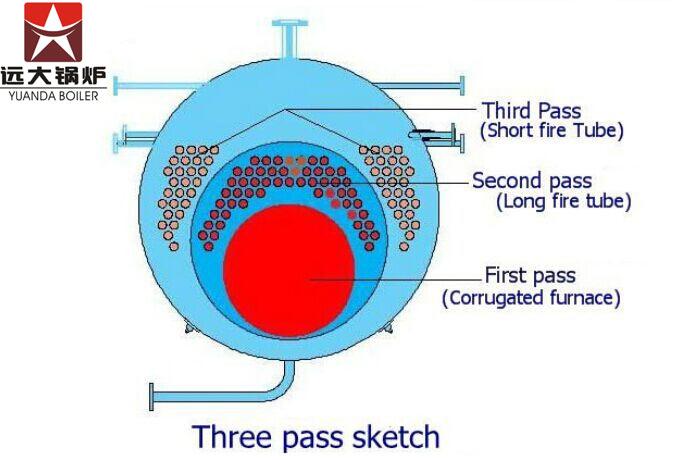 WNS series,fire tube,steam boiler