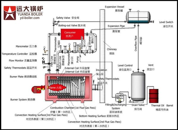 Gas Oil Fired Thermal Oil Boiler  Thermal Oil Boiler